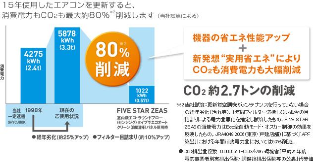 """機器の省エネ性能アップ+新発想""""実用省エネ""""によりCO2も消費電力も大幅削減!CO2約2.4トン(80%※3)の削減!※3.当社試算:更新前空調機がメンテナンスを行っていない場合の経年劣化(汚れ等)、1年間フィルター清掃しない場合の目詰まりによる電力量悪化を推定し試算したもの。FIVE STAR ZEASの消費電力はEco全自動モード・オスカー制御の効果を反映したもの。JRA4048:2006(東京・戸建店舗)に基づく「APF算出」における年間消費電力量においては63%削減。●CO2排出量係数  0.000561t-CO2/kWh 環境省「平成21年度  電気事業者別実排出係数・調整後排出係数等の公表」代替値"""