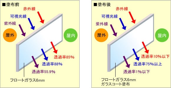 クリスタルボンド塗布前・塗布後の紫外線・赤外線・可視光線の透過率を比較した図
