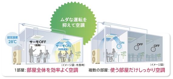 ムダな運転を抑えて空調 1部屋:部屋全体を効率よく空調 複数の部屋:使う部屋だけしっかり空調